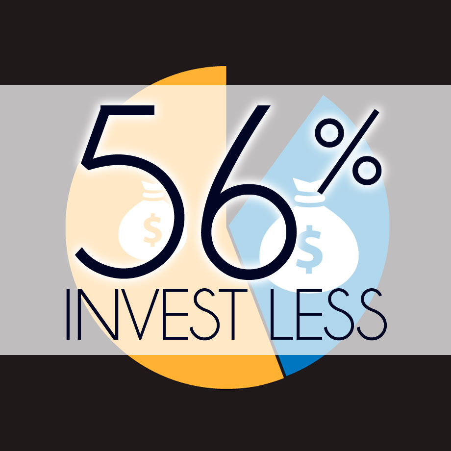 56% Invest less than 3% of revenues in marketing