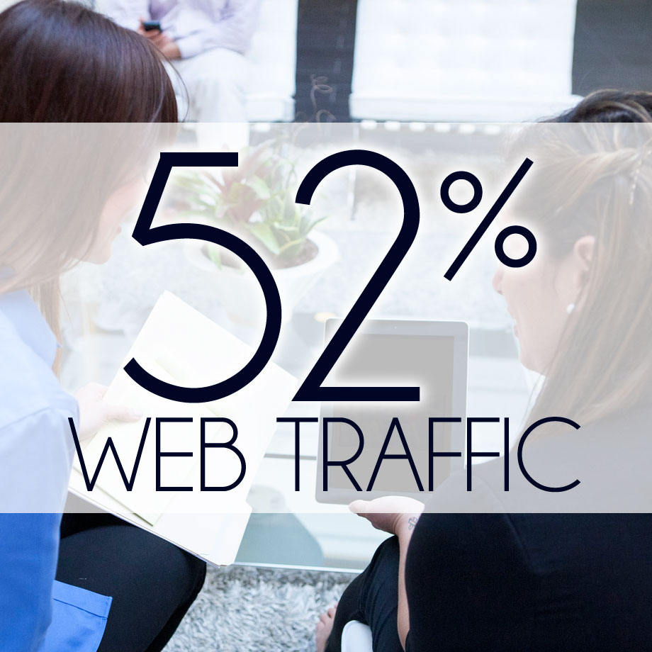 52% of web traffic to retail sites currently comes via smartphones and tablets.