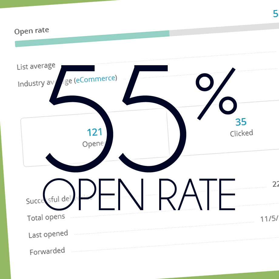 55% Open Rate is the highest open rate on average