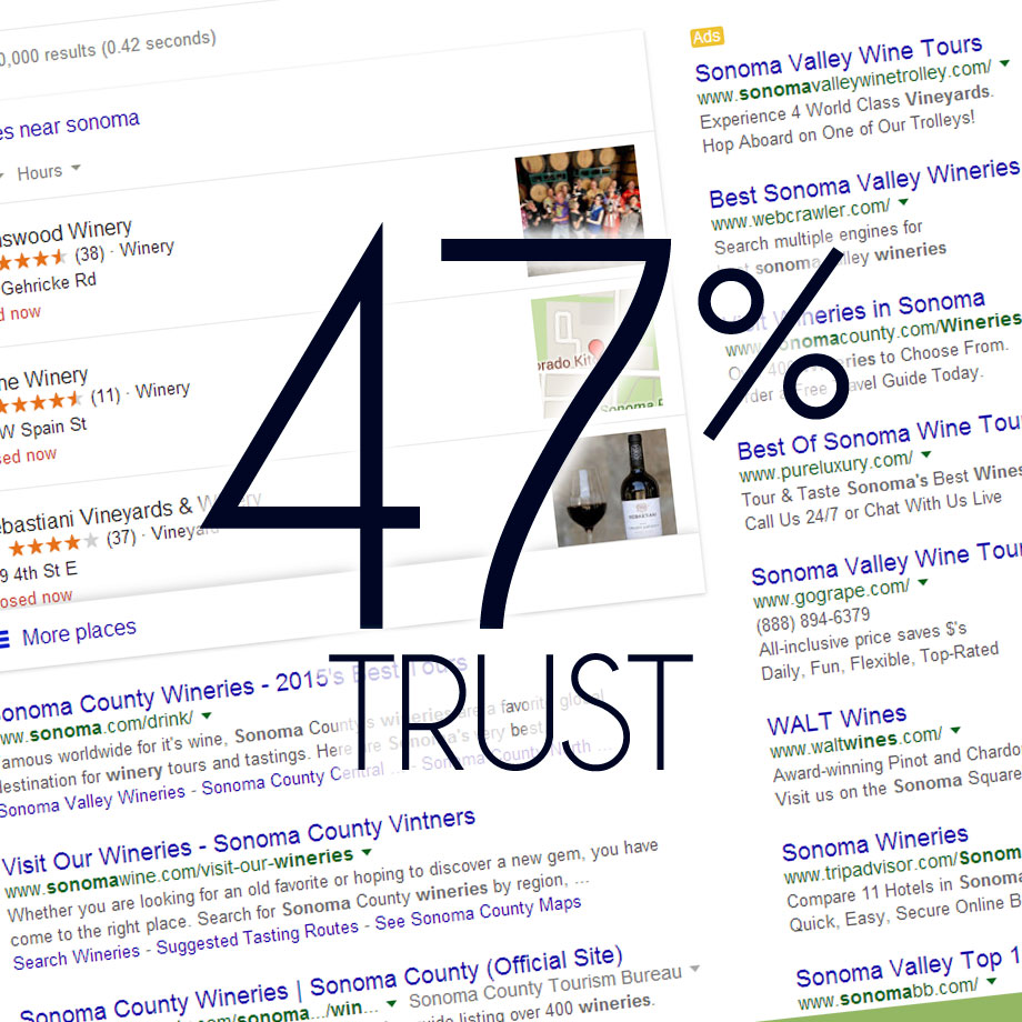 47% Trust search engine results ads