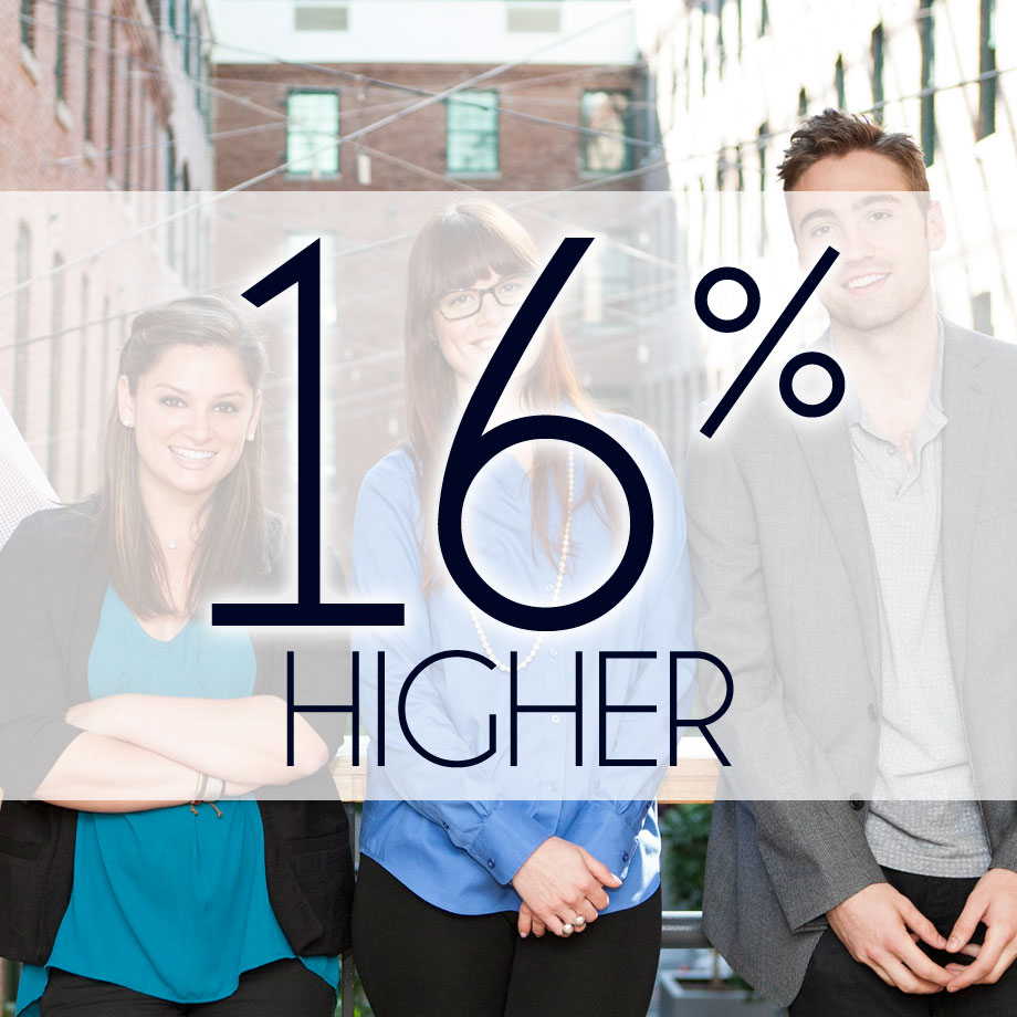 16% HIGHER - is the lifetime value of a new REFERRAL customer above customers acquired through other sources.