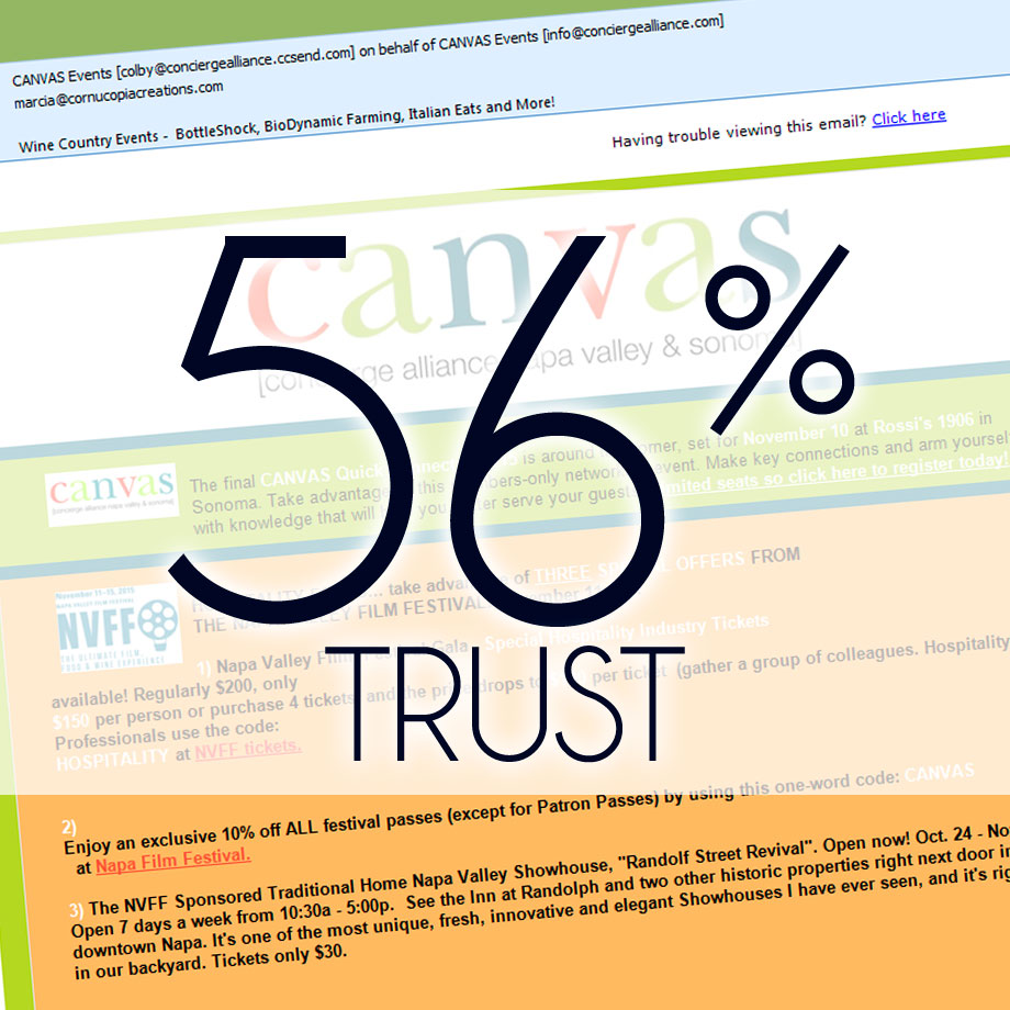 56% Trust Emails they've signed up for