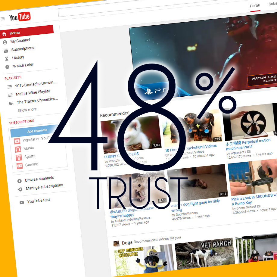 48% Trust Videos Ads they've seen
