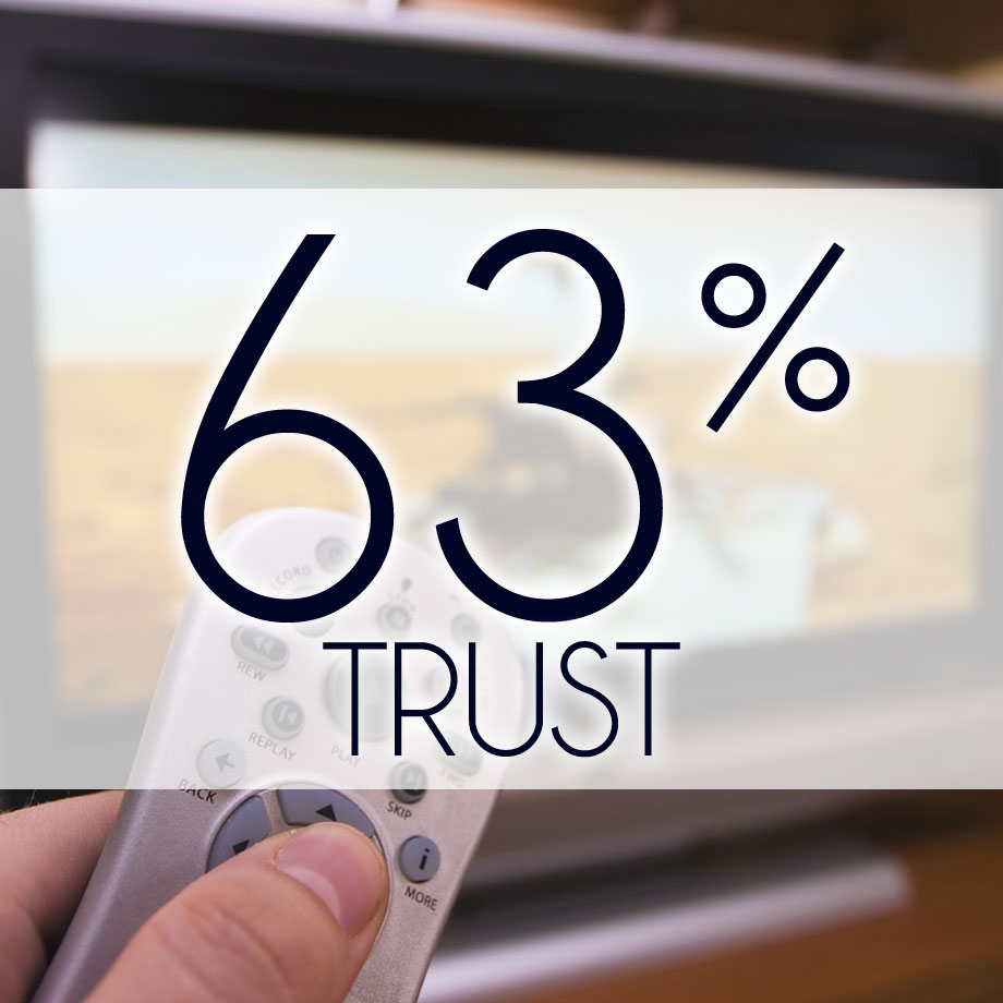 63% of TV ads trusted