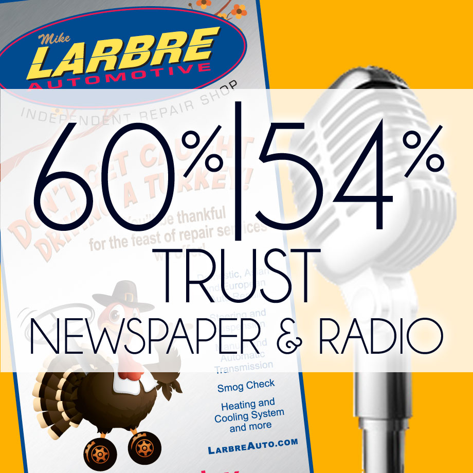 60% Trust Newspaper ads, 54% Trust Radio ads